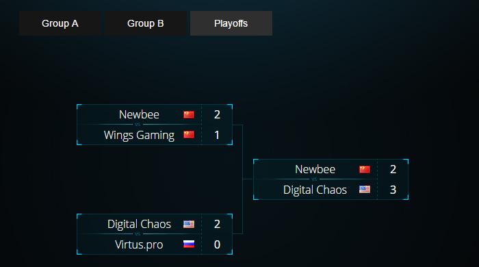 Đánh bại Newbee, Digital Chaos vô địch ESL One Genting 2017