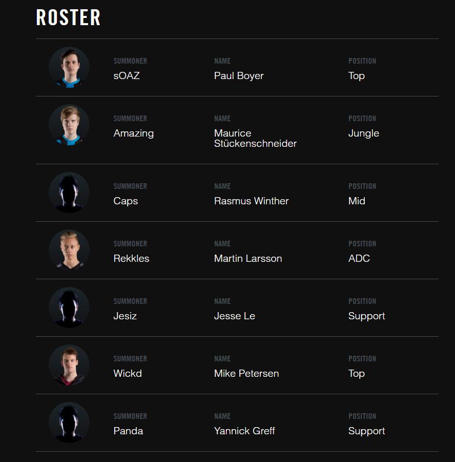 Đội hình thi đấu của Fnatic tại LCS Châu Âu Mùa Xuân 2017