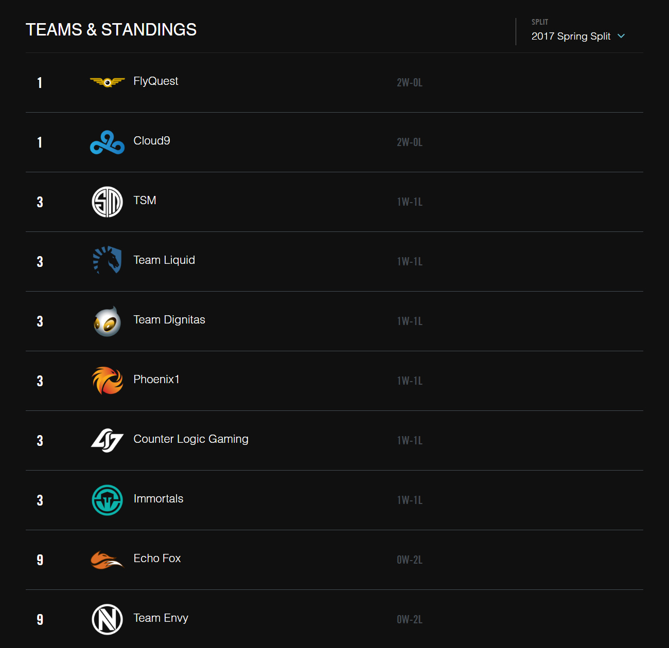 Bảng xếp hạng LCS Bắc Mỹ Mùa Xuân 2017 sau khi kết thúc tuần 1