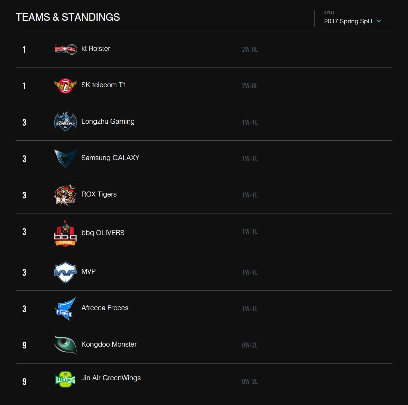 Bảng xếp hạng LCK Mùa Xuân 2017 sau khi kết thúc tuần 1