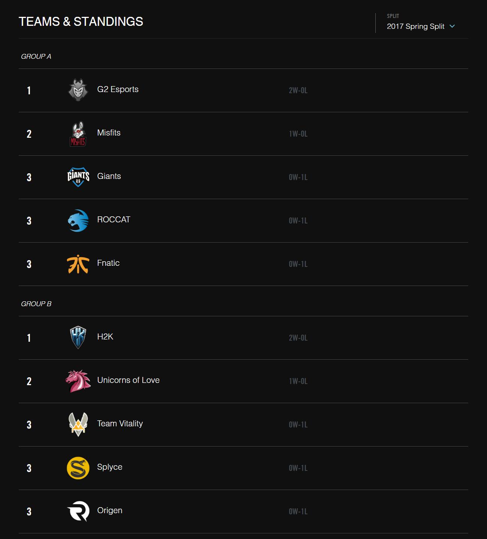 Bảng xếp hạng LCS Châu Âu Mùa Xuân 2017 sau khi kết thúc tuần 1