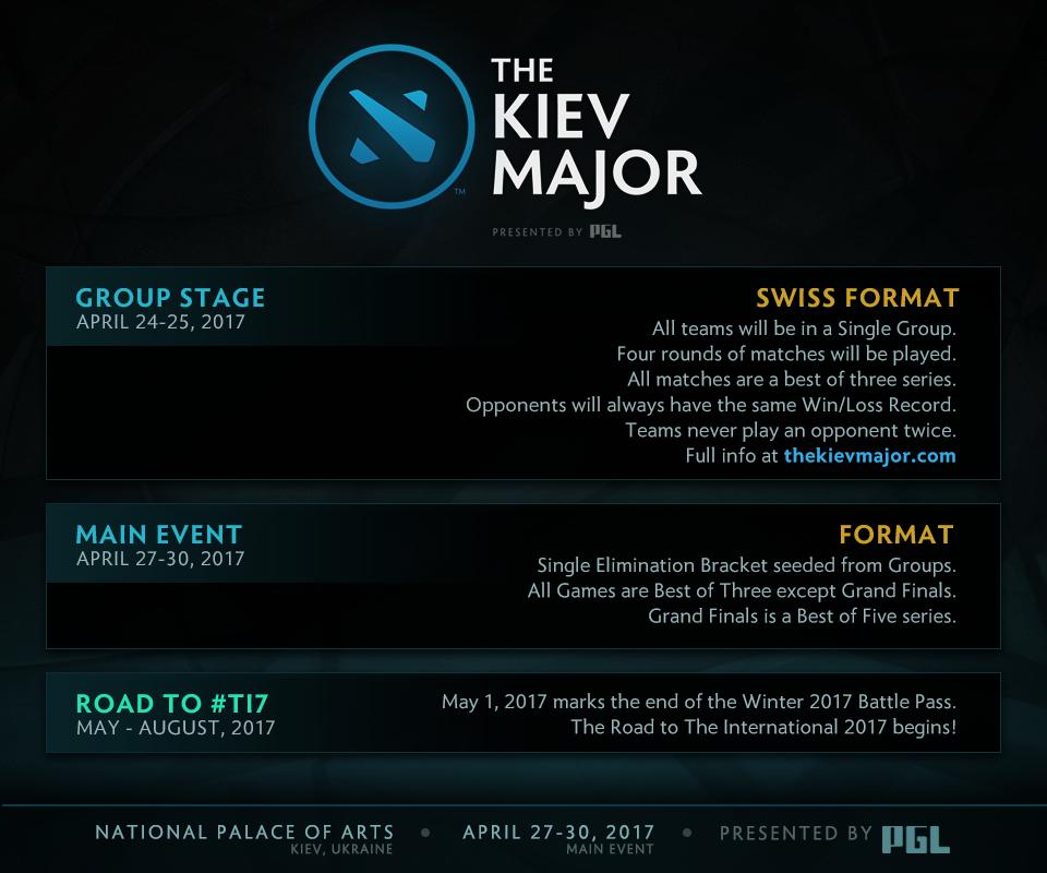 Lịch thi đấu The Kiev Major 2017