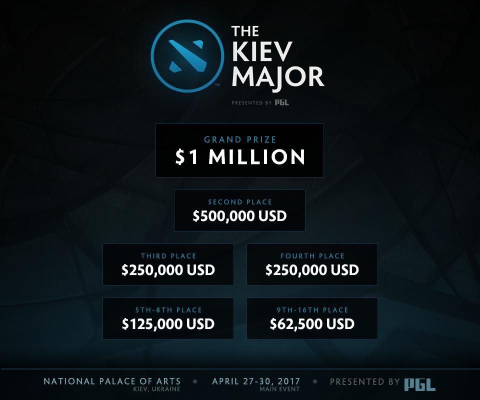 Giải thưởng của The Kiev Major 2017