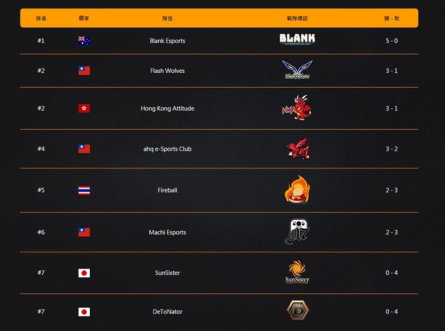 Bảng xếp hạng OPC Season 1 sau khi kết thúc tuần thi đấu thứ 2