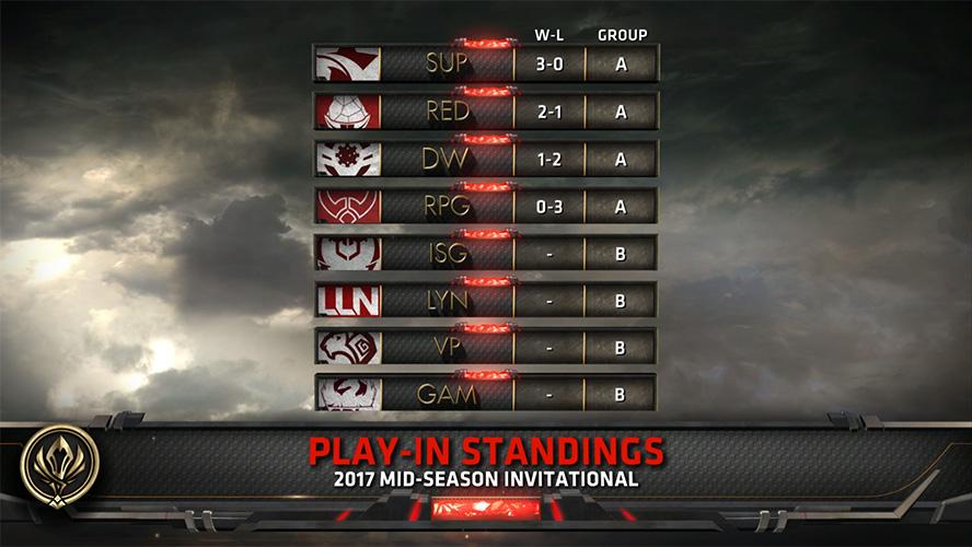 Bảng xếp hạng vòng khởi động MSI 2017 sau ngày thi đấu đầu tiên