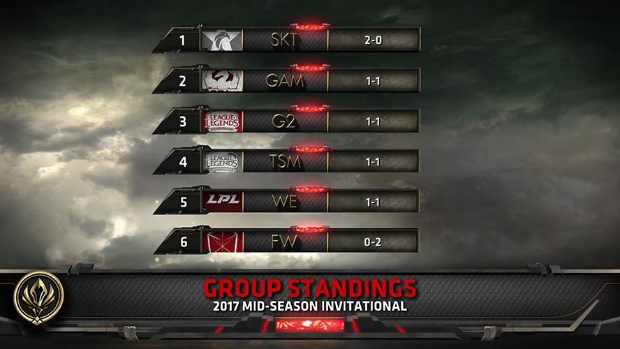 Bảng xếp hạng MSI 2017 sau khi kết thúc ngày thi đấu thứ nhất