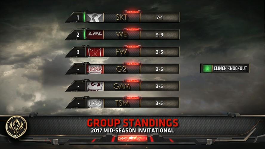Bảng xếp hạng MSI 2017 sau khi ngày thứ tư kết thúc