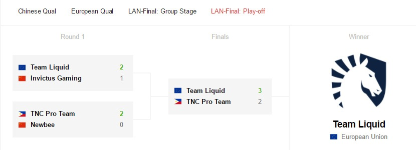 Liquid vô địch StarLadder i-League Invitational 2 - Ảnh 2