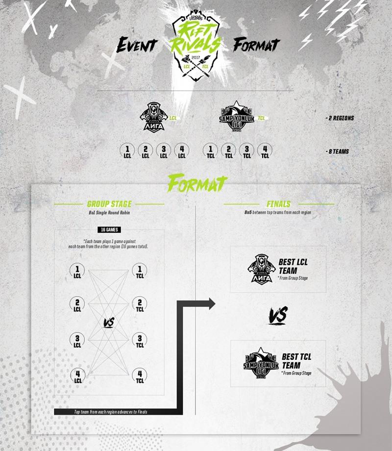 Riot Games công bố giải đấu mới Rift Rivals - Ảnh 5