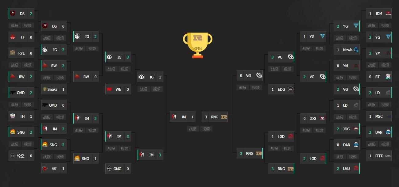 Diễn biến của Demacia Cup 2017