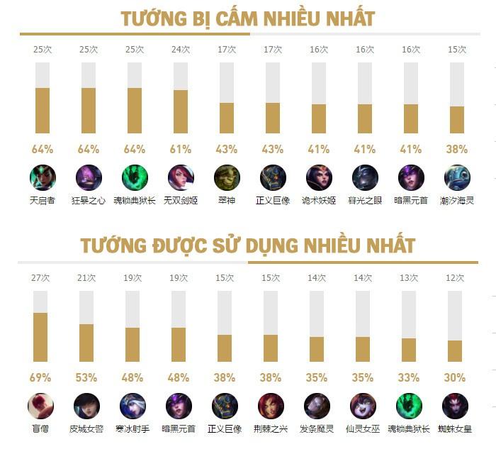 Tướng được cấm/chọn nhiều nhất tại Demacia Cup 2017