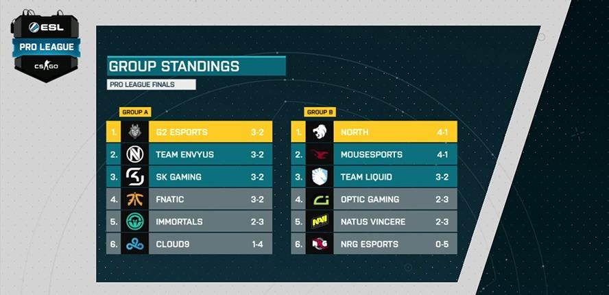 Kết quả vòng bảng ESL Pro League Season 5.
