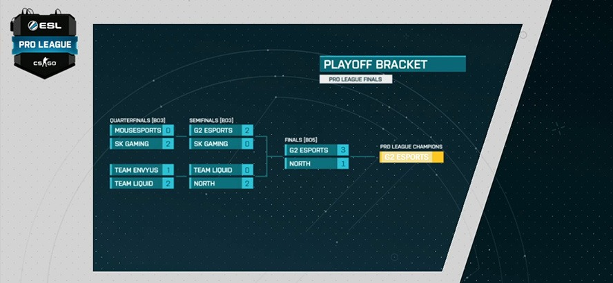 Kết quả vòng chung kết ESL Pro League Season 5