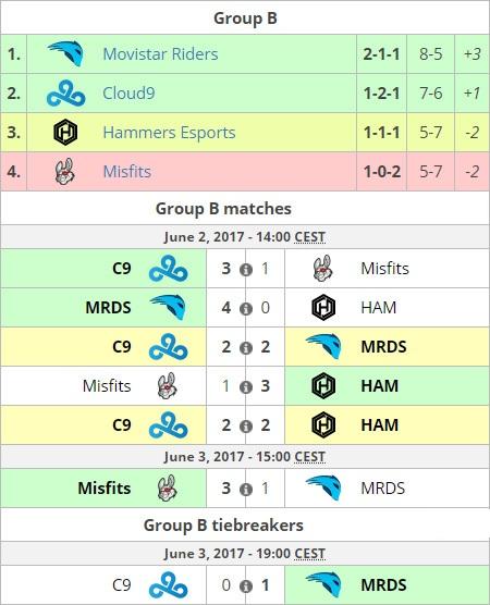 Diễn biến các trận đấu ở bảng B