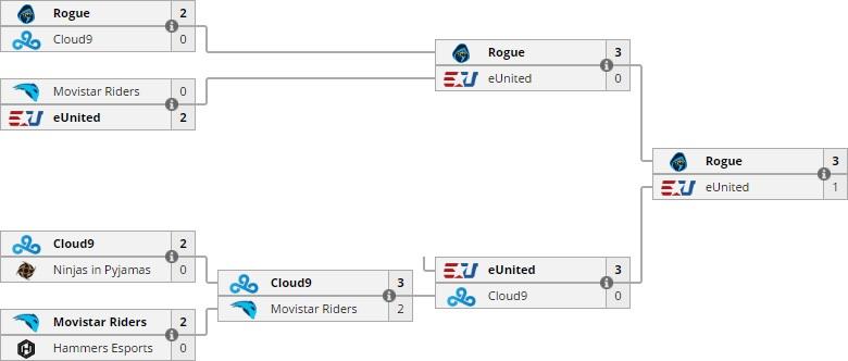 Diễn biến các trận đấu ở vòng chung kết