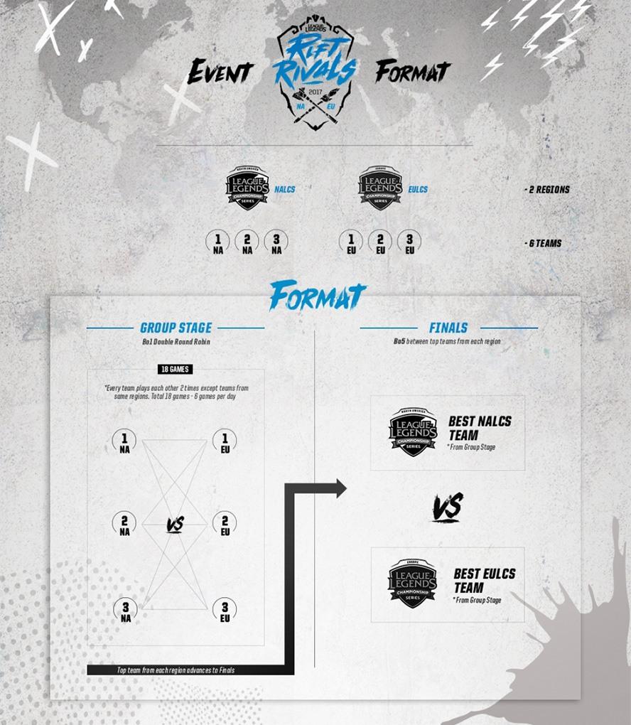 Thể thức thi đấu Rift Rivals: NA vs EU