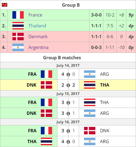 Trung Quốc và Pháp vượt qua vòng bảng World Cup 2017 - Ảnh 2