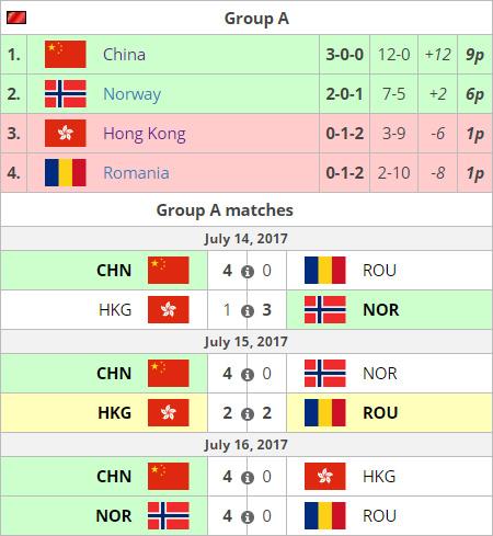 Trung Quốc và Pháp vượt qua vòng bảng World Cup 2017 - Ảnh 1