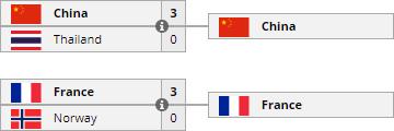 Trung Quốc và Pháp vượt qua vòng bảng World Cup 2017 - Ảnh 3