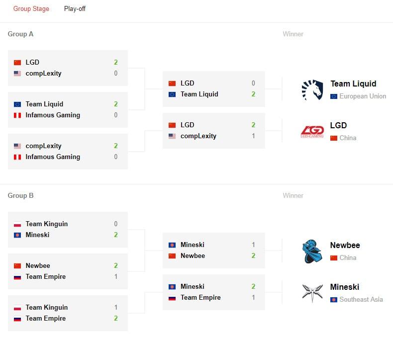 Diễn biến vòng bảng StarLadder i-League Invitational.