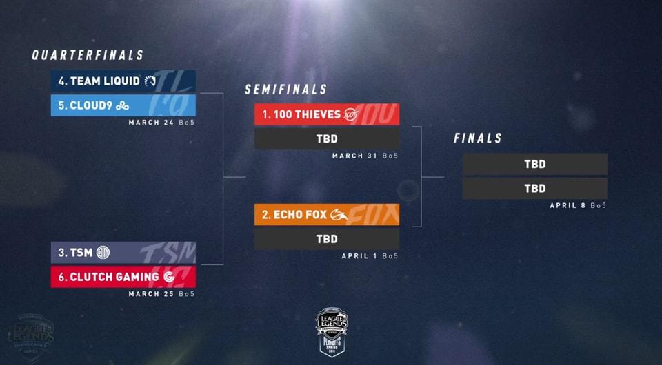 Lịch thi đấu playoffs LCS Bắc Mỹ Mùa Xuân 2018