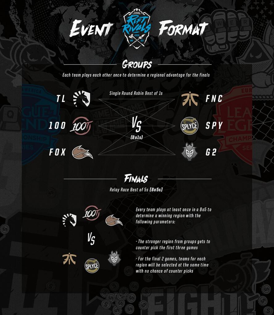 Rift Rivals 2018: NA LCS vs EU LCS - Thể thức thi đấu