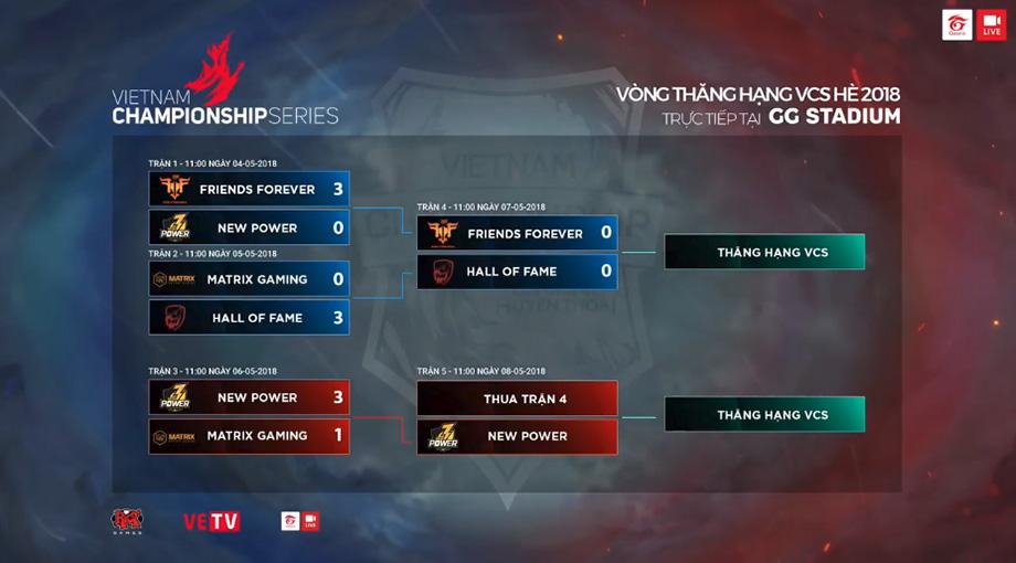Lịch thi đấu vòng thăng hạng VCS Mùa Hè 2018