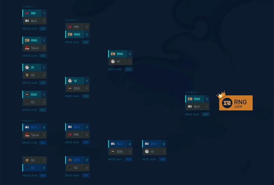 Bảng đấu Demacia Championship 2018