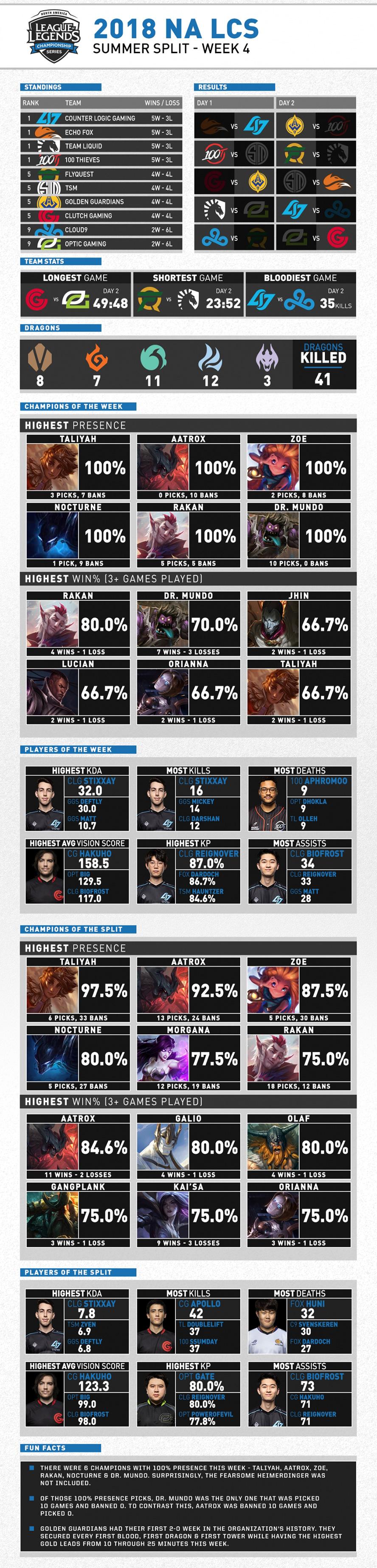 NA LCS Mùa Hè 2018 Tuần 4 Infographic