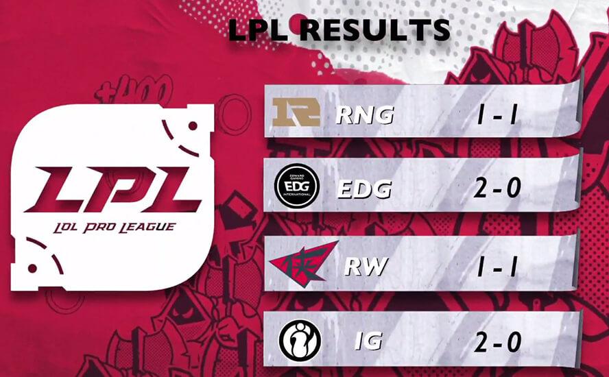 Thành tích của khu vực LPL tạiRift Rivals 2018: LCK vs LPL vs LMS