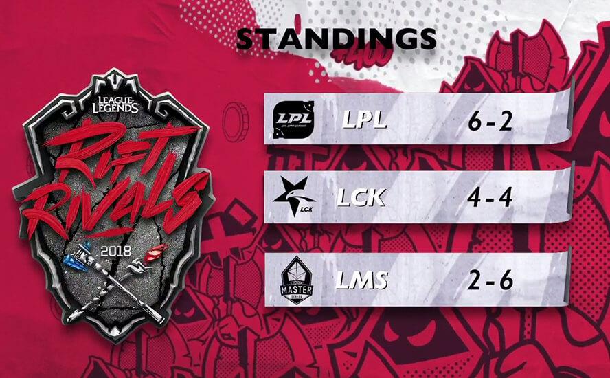 Bảng xếp hạng ngày 2 Rift Rivals 2018: LCK vs LPL vs LMS