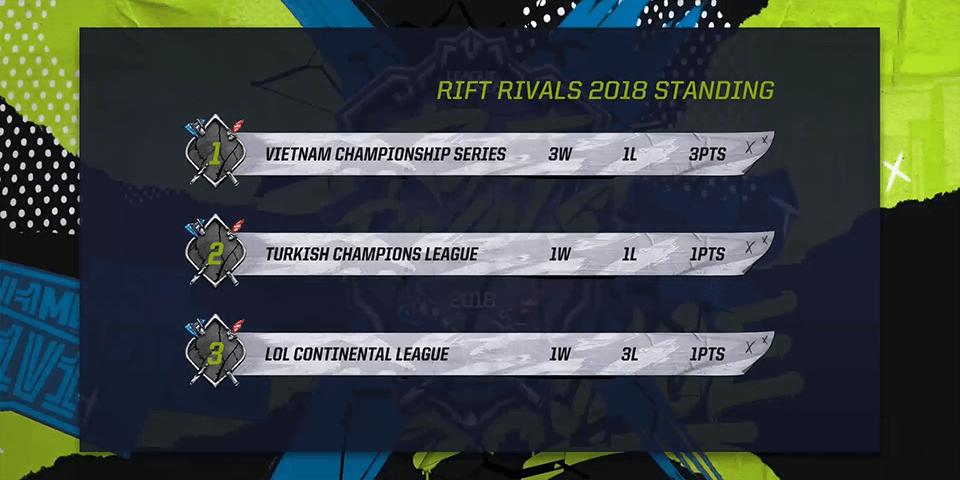 Bảng xếp hạng ngày 1 Rift Rivals 2018: VCS vs LCL vs TCL