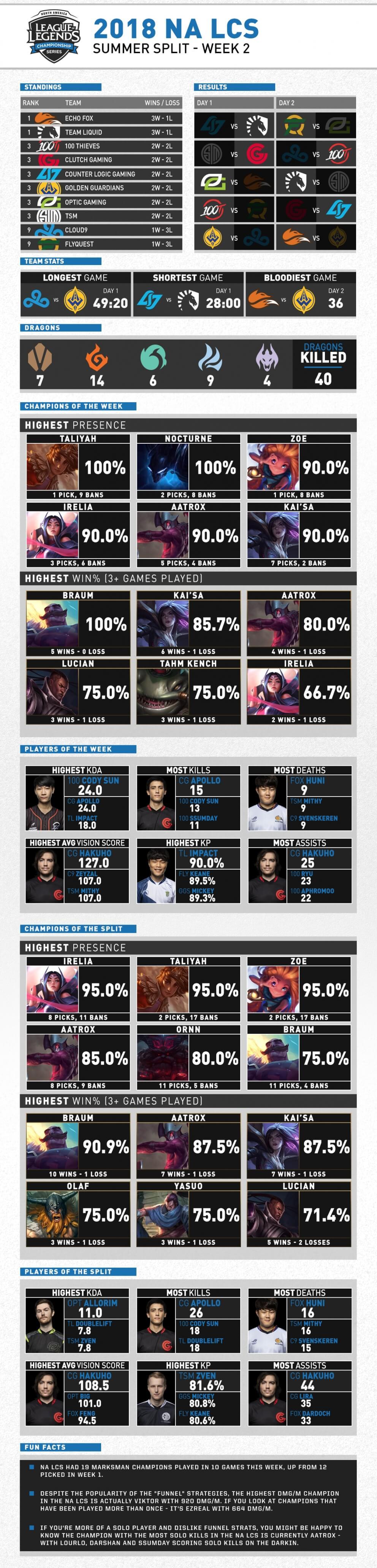 NA LCS Mùa Hè 2018 Tuần 2 Infographic