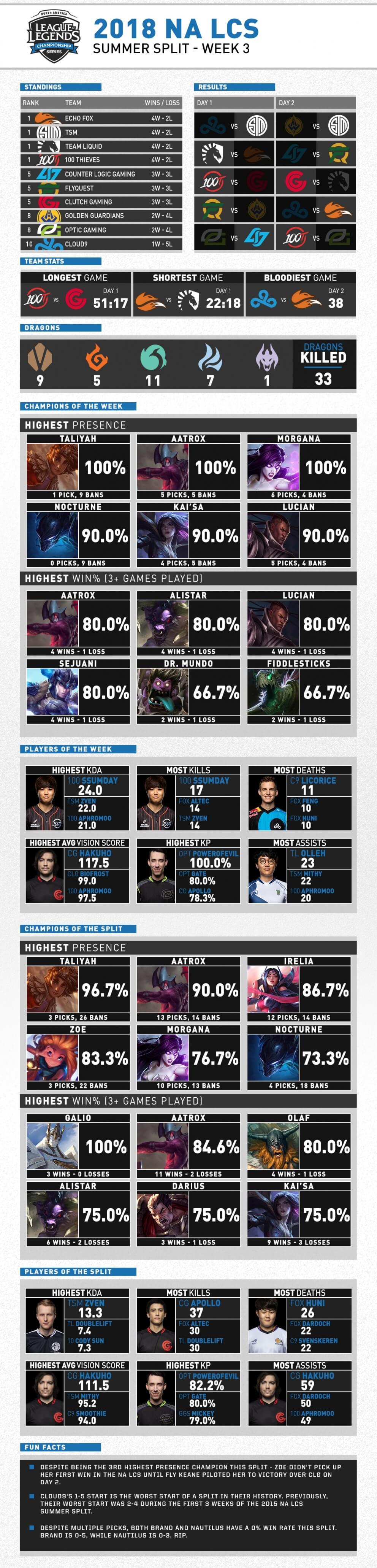 NA LCS Mùa Hè 2018 Tuần 3 Infographic