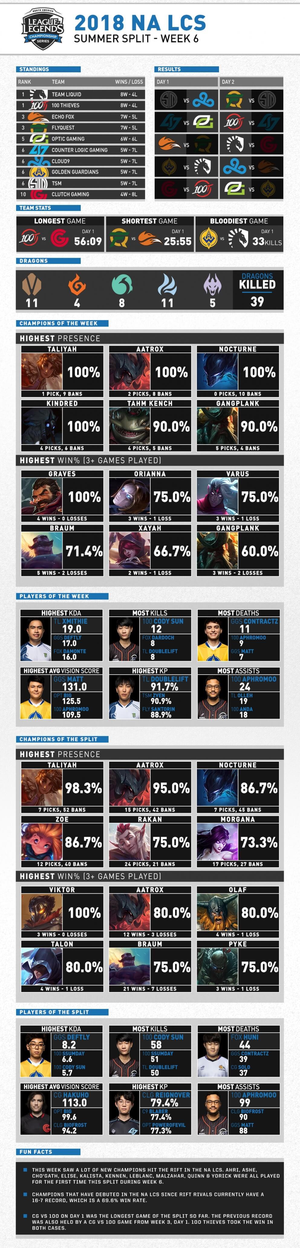 NA LCS Mùa Hè 2018 Tuần 6 Infographic