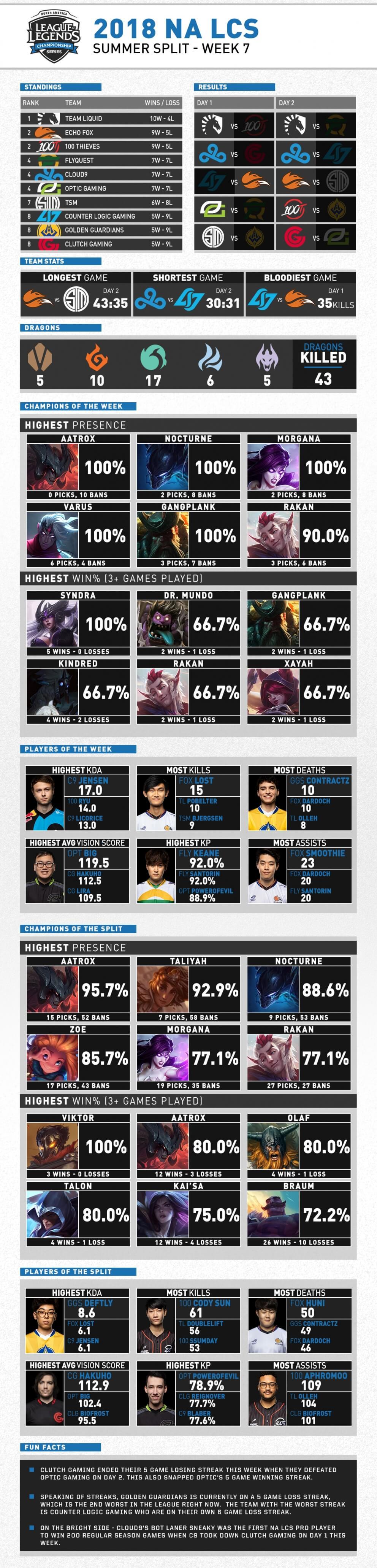 NA LCS Mùa Hè 2018 Tuần 7 Infographic