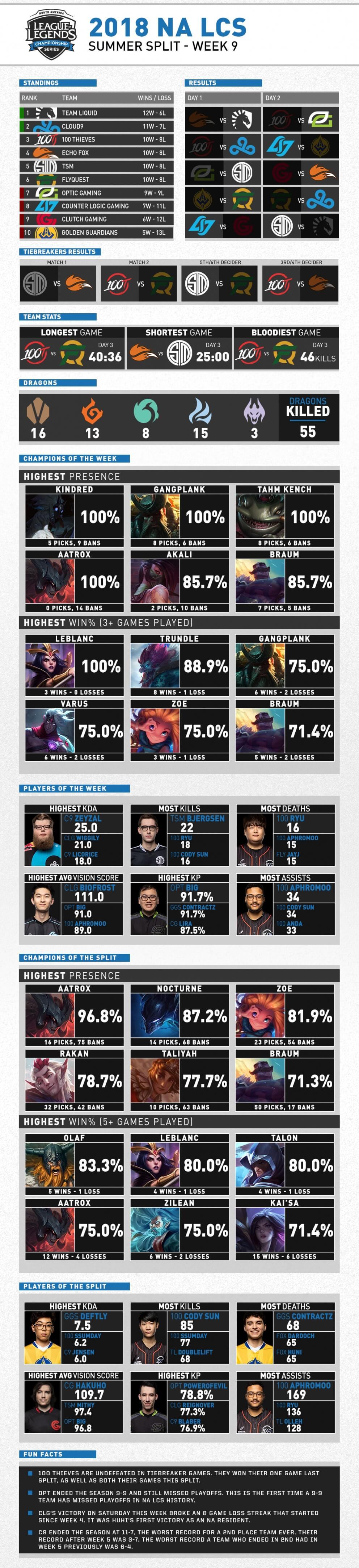 NA LCS Mùa Hè 2018 Tuần 9 Infographic