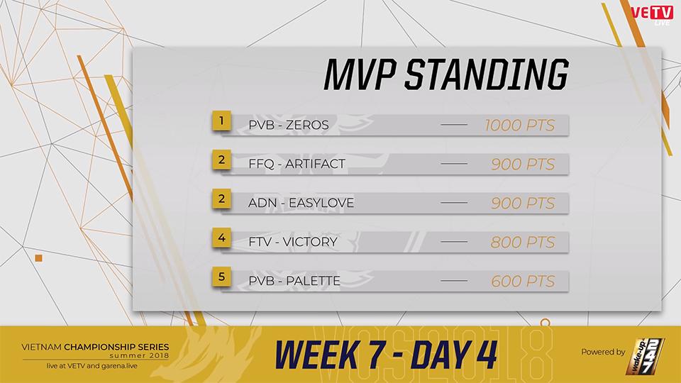 Bảng xếp hạng MVP VCS Mùa Hè 2018