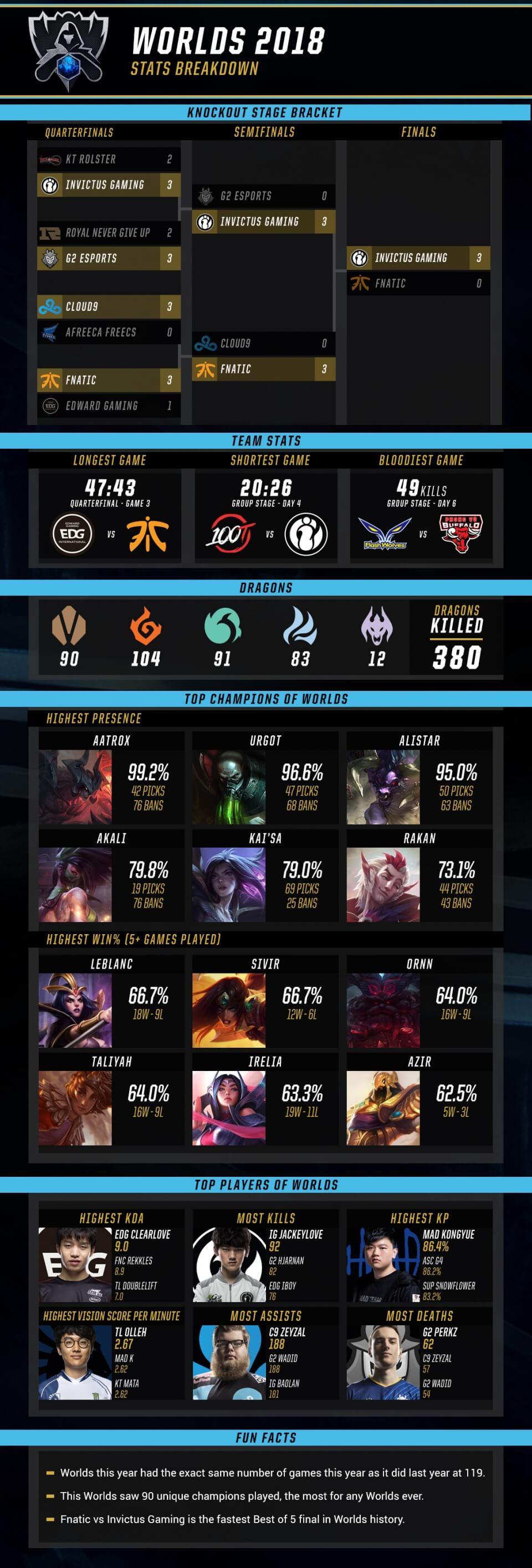 Infographic thống kê trận chung kết CKTG 2018