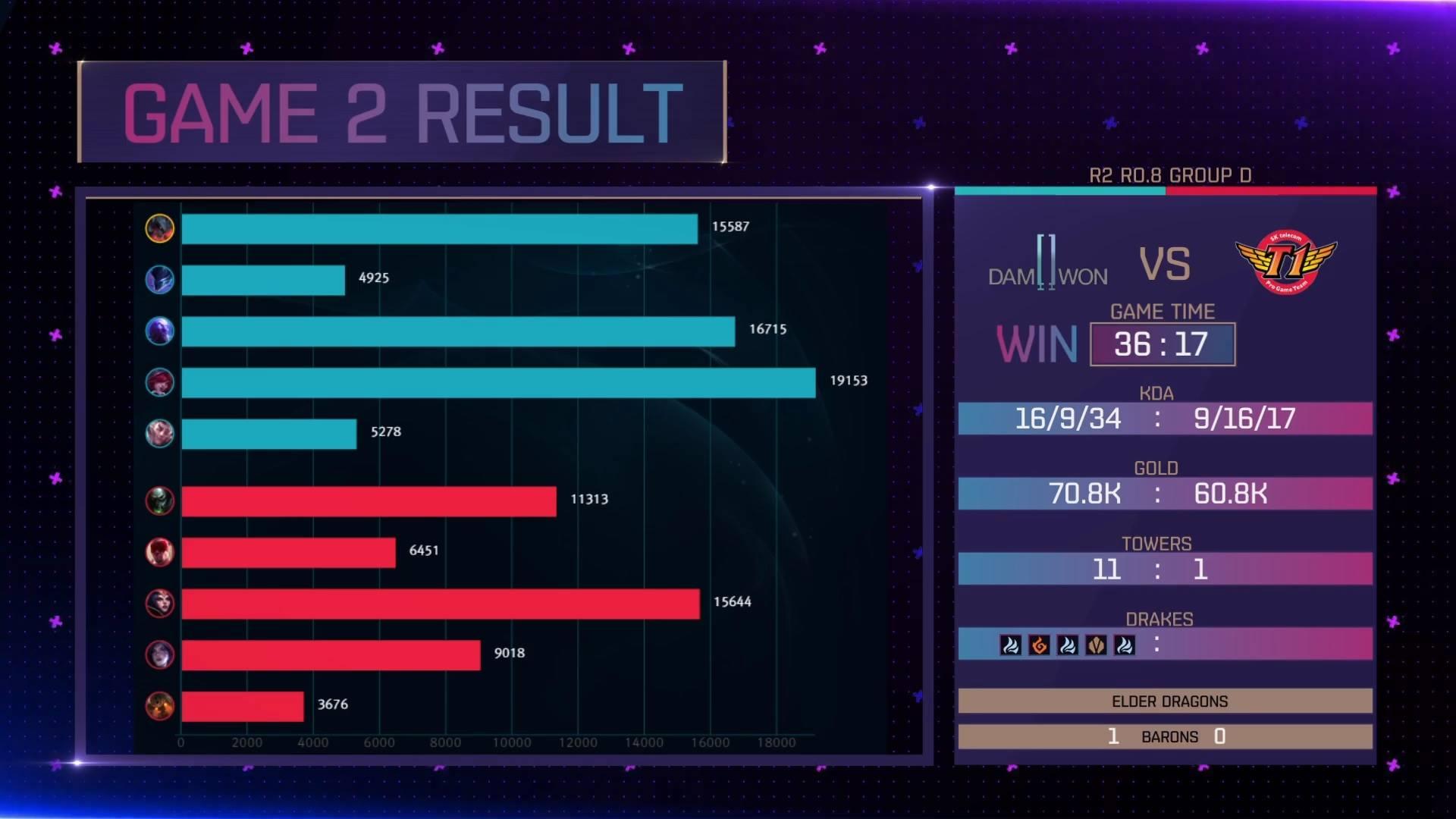 KeSPA Cup 2018: DAMWON Gaming vs SK Telecom T1 Game 2