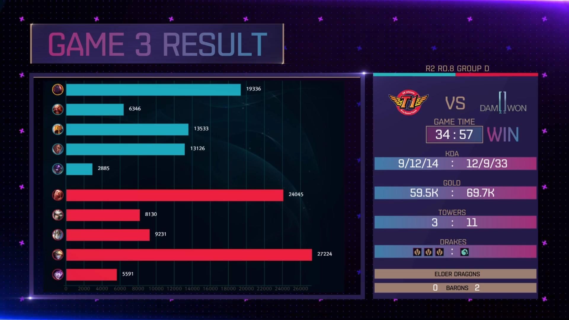 KeSPA Cup 2018: DAMWON Gaming vs SK Telecom T1 Game 3