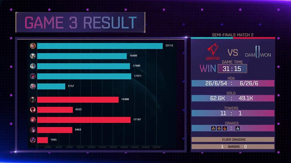 KeSPA Cup 2018: Griffin vs DAMWON Gaming Game 3