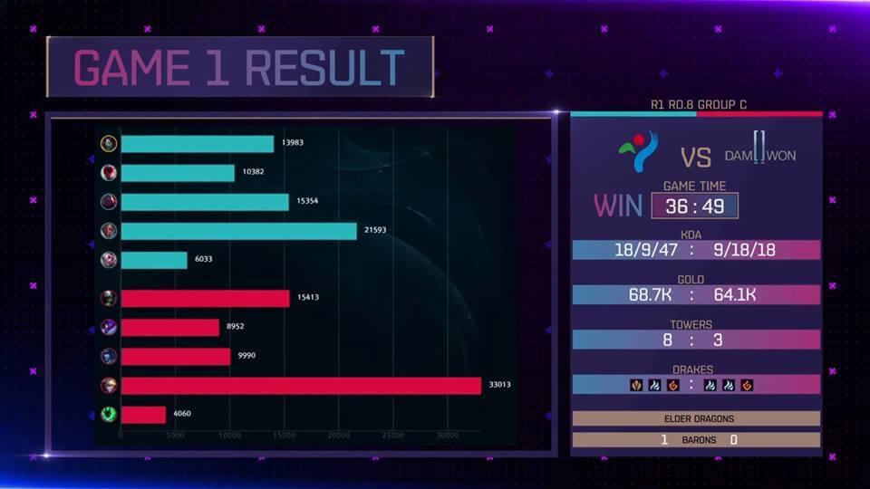KeSPA Cup 2018: KGS vs DWG Game 3