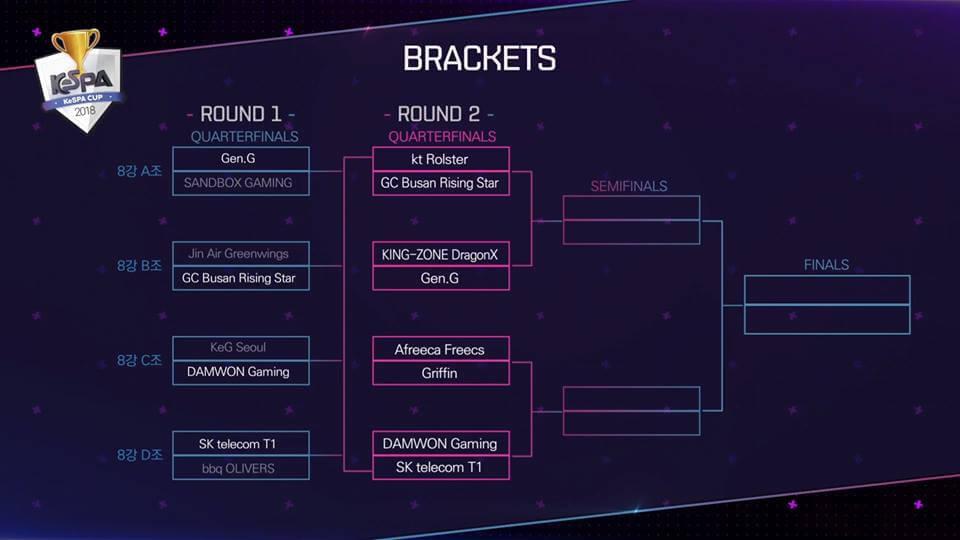 Bảng đấu vòng chung kết KeSPA Cup 2018