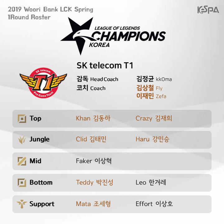 Đội hình lượt đi vòng bảng LCK Mùa Xuân 2019 của đội tuyển SK Telecom T1
