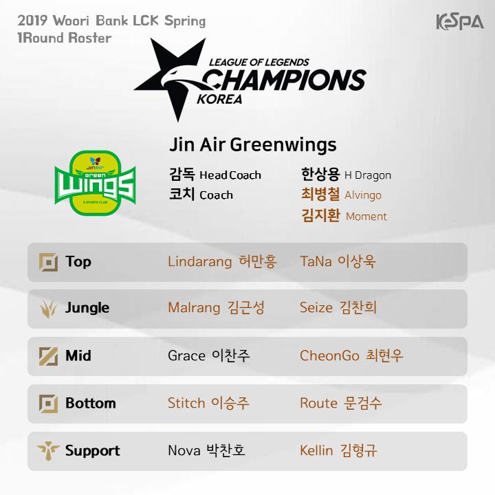 Đội hình tham dự lượt đi vòng bảng LCK Mùa Xuân 2019 của Jin Air Green Wings