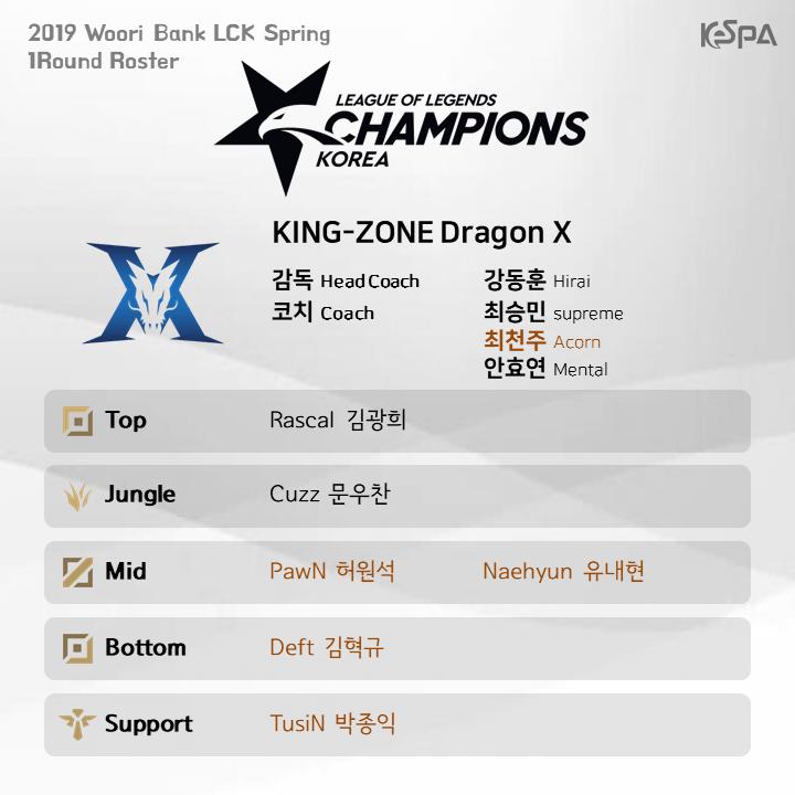 Đội hình tham dự lượt đi vòng bảng LCK Mùa Xuân 2019 của KING-ZONE DragonX