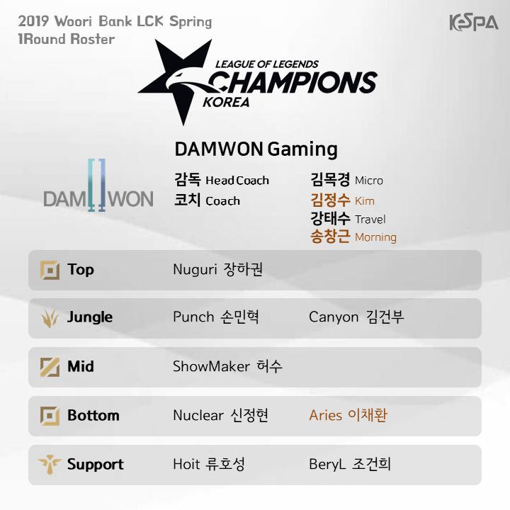 Đội hình tham dự lượt đi vòng bảng LCK Mùa Xuân 2019 của DAMWON Gaming
