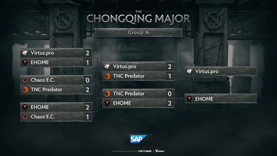 Kết quả thi đấu ở bảng A The Chongqing Major