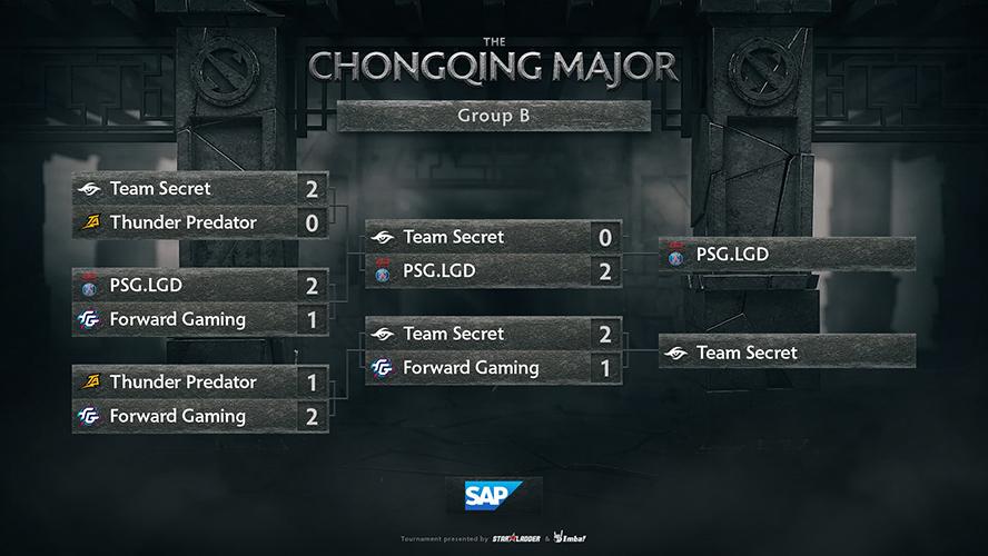 Kết quả thi đấu ở bảng B The Chongqing Major